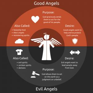 Good Angels vs. Evil Angels