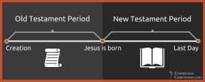 Old and New Testament Periods