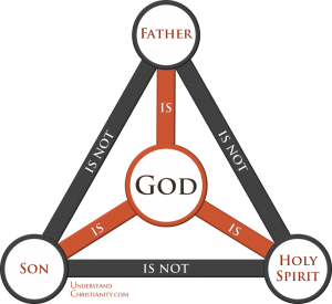 Trinity - Triune diagram