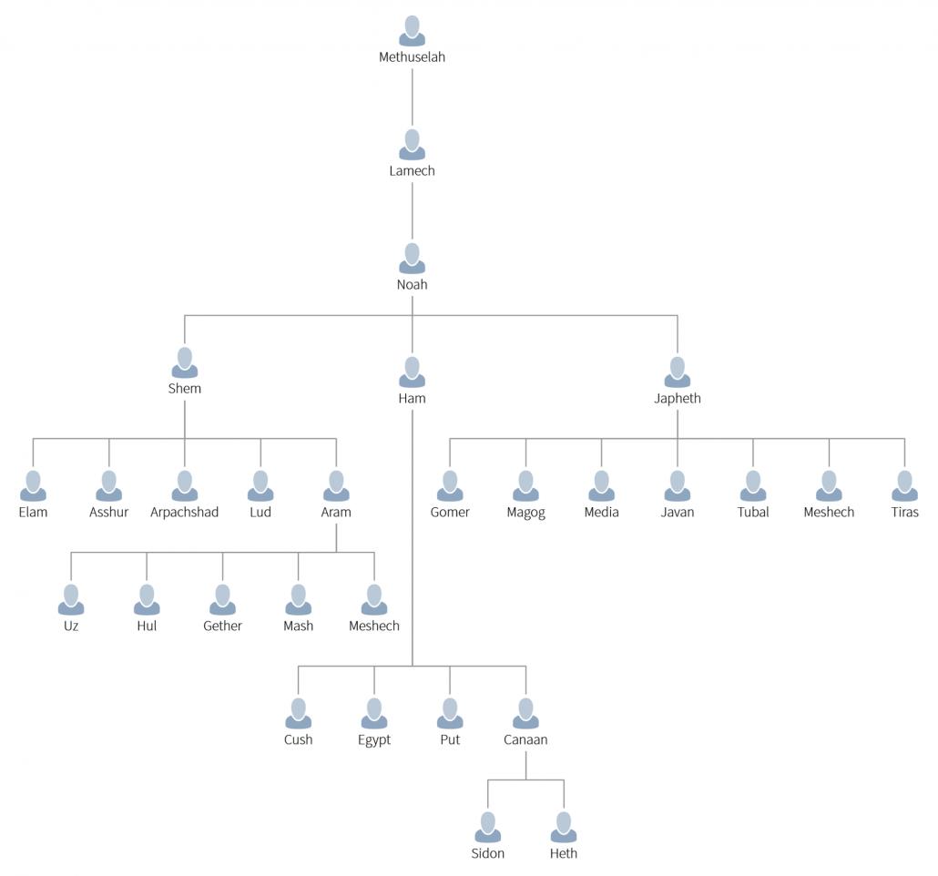 Genesis Genealogical Charts Understandchristianity Com