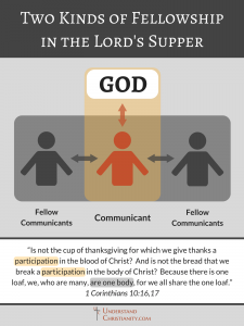 Fellowship in the Lord's Supper