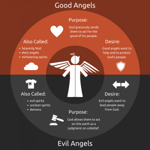 Good Angels vs. Evil Angels