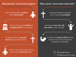 Why the resurrection happened and why it was important